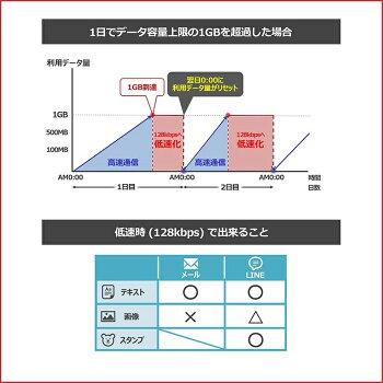 SoftBankソフトバンク601HWPocketWiFiデータ利用可能容量無制限1日レンタル