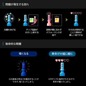 【2年保証】日本ライティングLEDヘッドライトH4ハイスペックモデル軽貨物車軽トラ日本製車検対応6500KLo:5000lm(6500K)Hi:7000lm(6500K)ハイゼットエヴリイキャリーアクティクリッパー